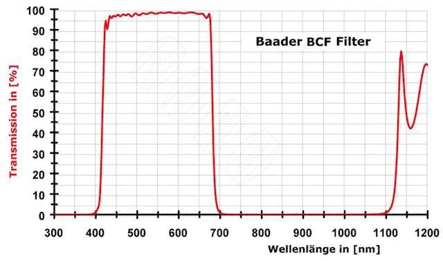FILTR BAADER 2459211/2 IR FILTR pro CANON EOS 300/350D/10D/20D