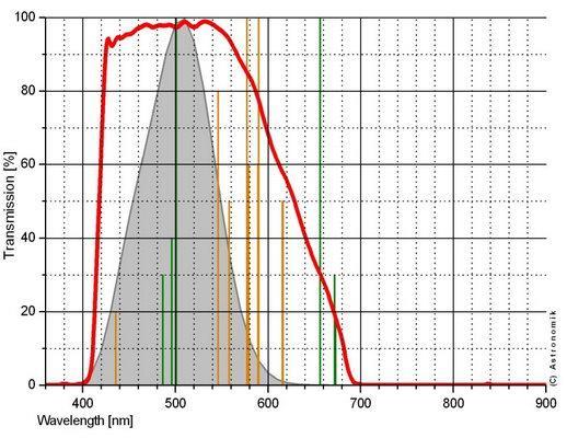 FILTR ASTRONOMIK EOS CLIP OWB typ III