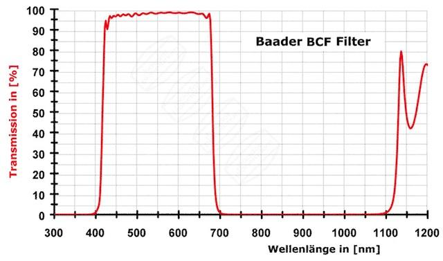 FILTR BAADER 2459214A BCF2 FILTR EOS 5D MkII/III/6D