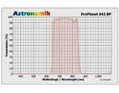 """FILTR ASTRONOMIK 1.25"""" PLANET IR PRO 642 BP IR Pass"""